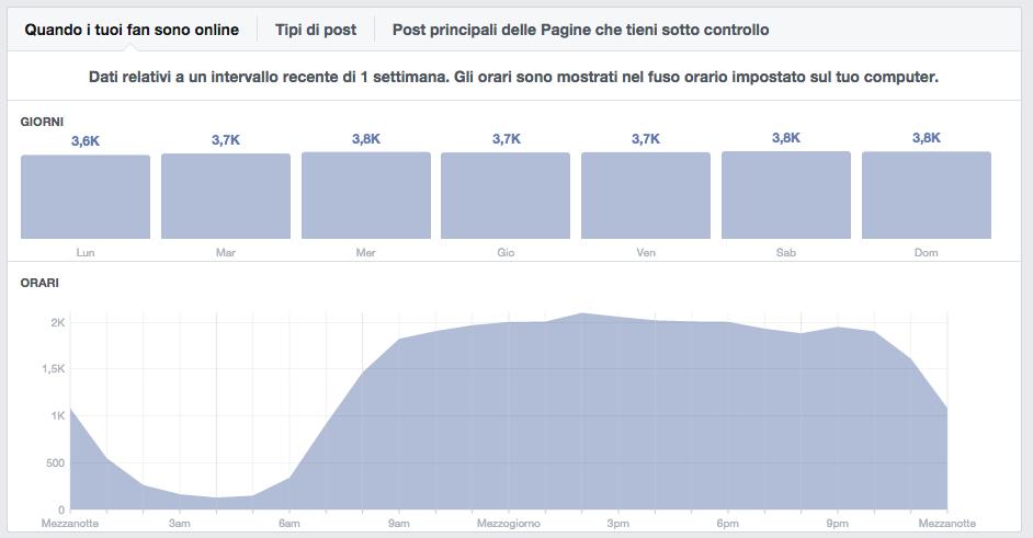 Insight Facebook spiegati facili - 2