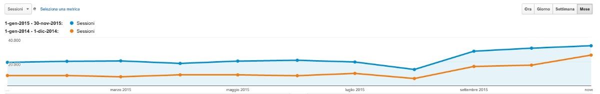 Statistiche cpiub.com 2014-2015