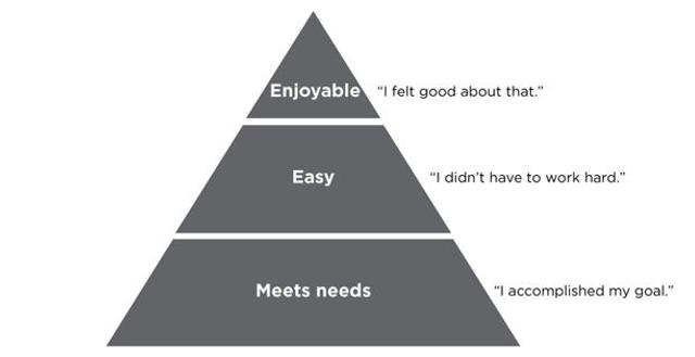 La piramide della customer experience