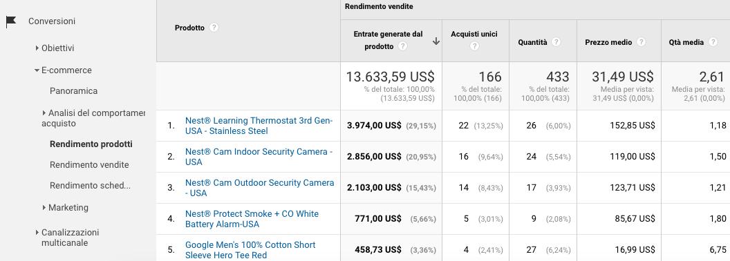 Il rendimento dei prodotti su Google Analytics