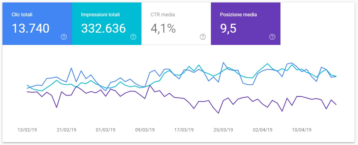grafico google search console