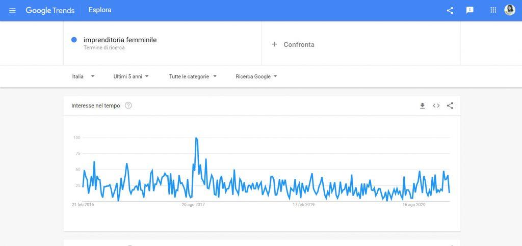 google trends tool SEO